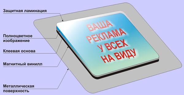 Магнитная визитка, визитка на магните